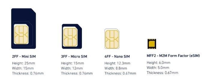 Размеры eSIM по сравнению с обычными SIM-картами (высота, ширина, толщина)