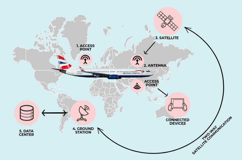 Cómo usar wifi en el avión
